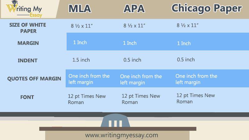 MLA APA Chicago format