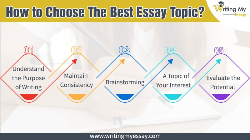 How to Choose The Best Essay Topic