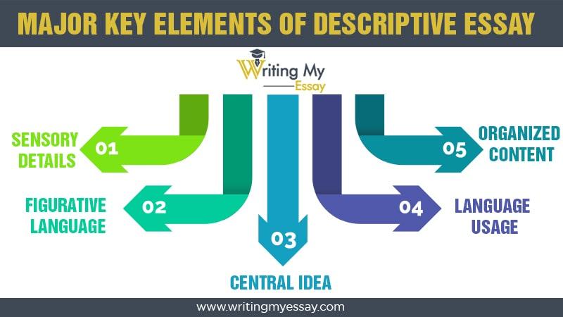 Major Key Elements of Descriptive Essay