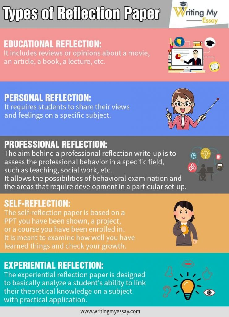 Types of Reflection Paper